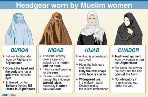 бурка нікаб хиджаб чадор паранджа